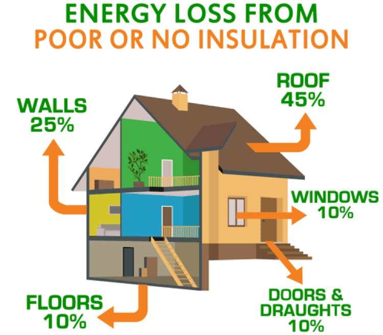 Energy loss from poor Spray Foam Insulation Burleson, TX